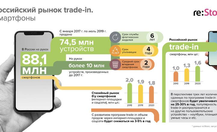 Российский рынок trade-in: смартфоны